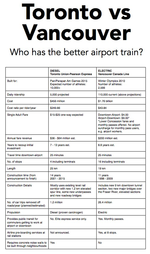 Table comparing Toronto's diesel rail service to the airport vs Vancouver's better electric rail service